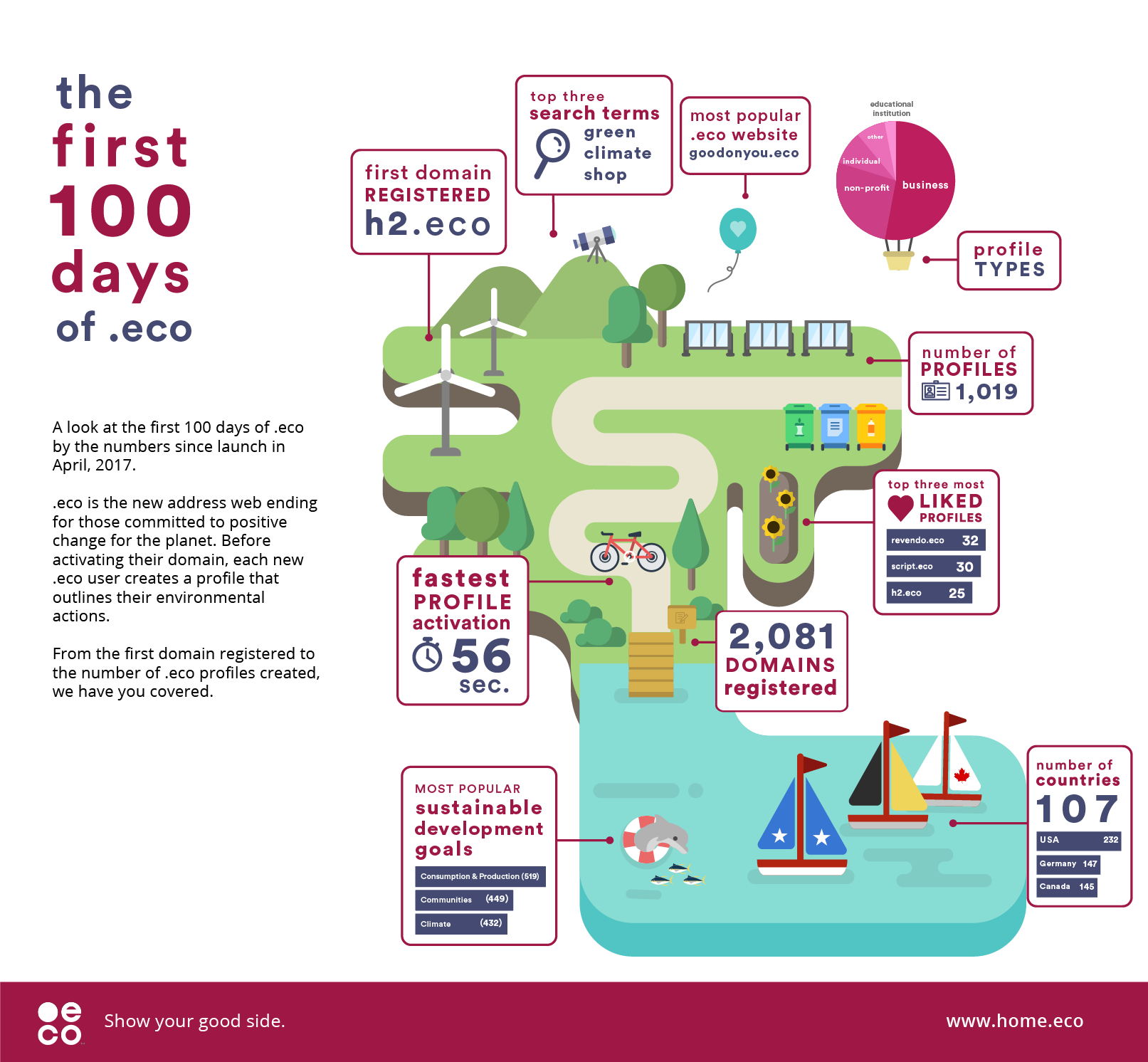 First 100 days of .eco infographic